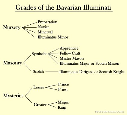 The Order of the Illuminati: Its Origins, Its Methods and Its Influence on the World Events